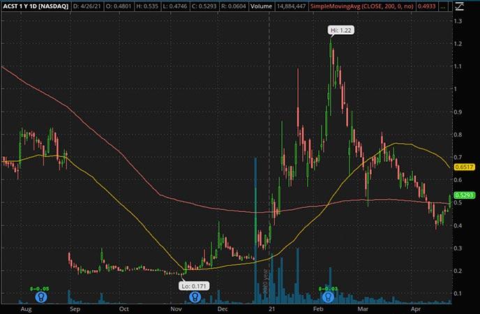 Penny_Stocks_to_Watch_Acasti Pharma Inc. (ACST Stock Chart)