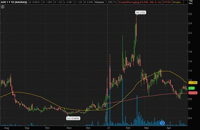 Penny_Stocks_to_Watch_Aikido Pharma Inc. (AIKI Stock Chart)