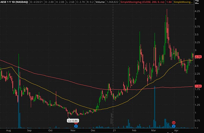 Penny_Stocks_to_Watch_Allied Esports Entertainment Inc. (AESE Stock Chart)