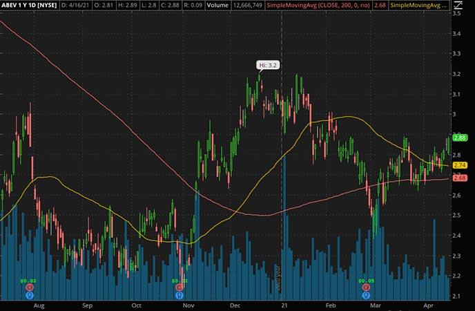 Penny_Stocks_to_Watch_Ambev ADR (ABEV Stock Chart)