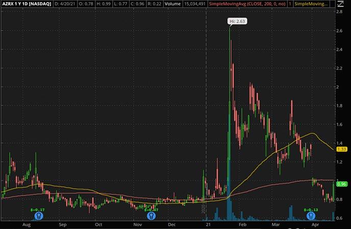 Penny_Stocks_to_Watch_AzurRx BioPharma Inc. (AZRX Stock Chart)