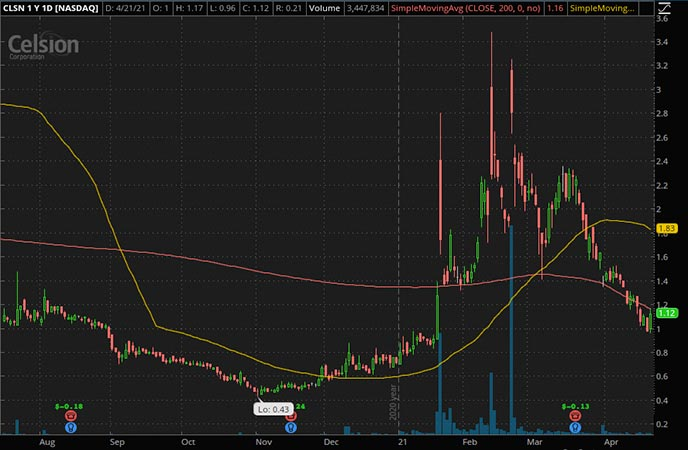Penny_Stocks_to_Watch_Celsion Corp. (CLSN Stock Chart)