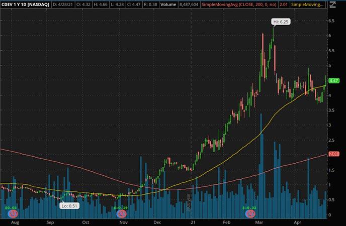Penny_Stocks_to_Watch_Centennial Resource Development Inc. (CDEV Stock Chart)