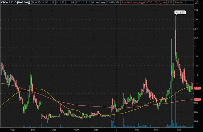 Penny_Stocks_to_Watch_Color Star Technology Co. Ltd. (CSCW Stock Chart)