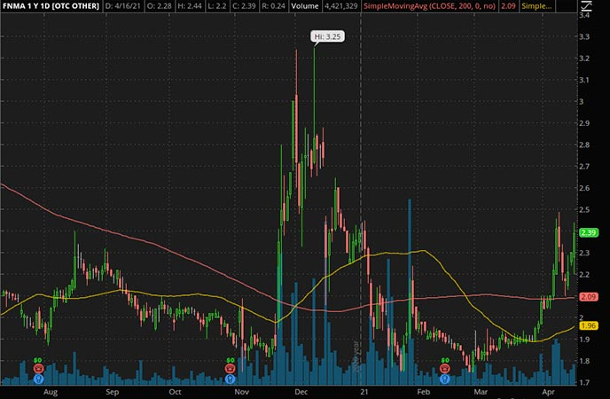 Penny_Stocks_to_Watch_Federal National Mortgage Association (FNMA Stock Chart)
