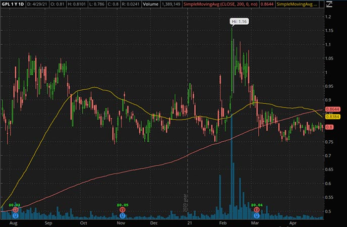 Penny_Stocks_to_Watch_Great Panther Mining Ltd. (GPL Stock Chart)