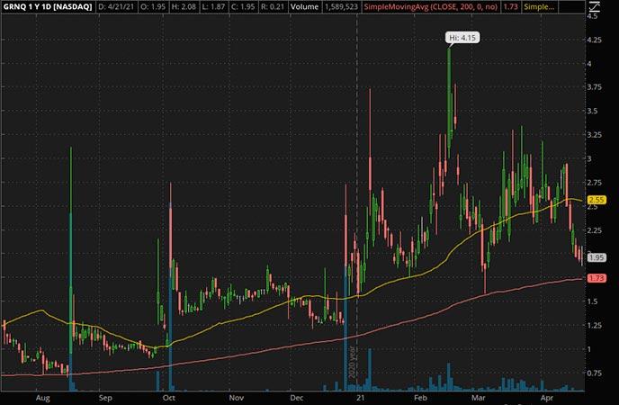 Penny_Stocks_to_Watch_Greeenpro Capital Corp. (GRNQ Stock Chart)