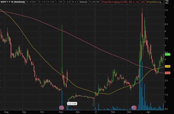Penny_Stocks_to_Watch_Hall of Fame Resort & Entertainment Inc. (HOFV Stock Chart)