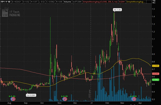 Penny_Stocks_to_Watch_IT Tech Packaging Inc. (ITP Stock Chart)