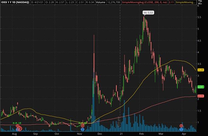 Penny_Stocks_to_Watch_Ideanomics Inc. (IDEX Stock Chart)