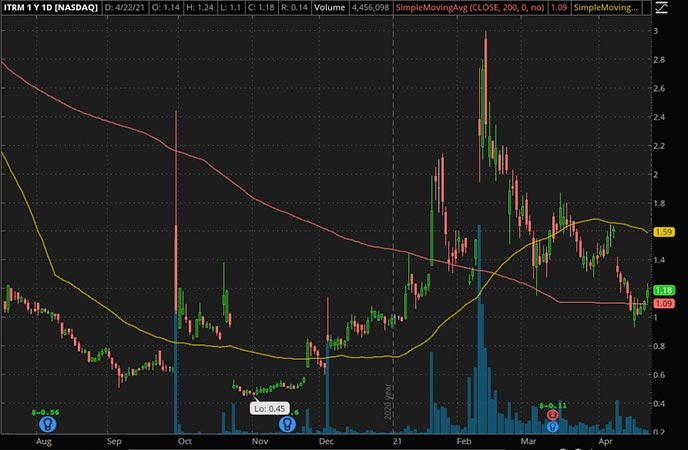 Penny_Stocks_to_Watch_Iterum Therapeutics Plc. (ITRM Stock Chart)