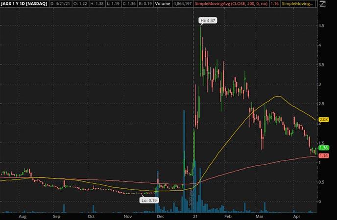 Penny_Stocks_to_Watch_Jaguar
