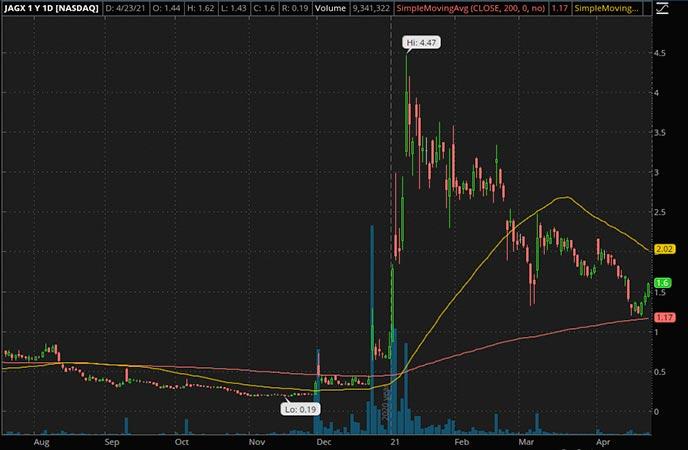 Penny_Stocks_to_Watch_Jaguar Health Inc. (JAGX Stock Chart)