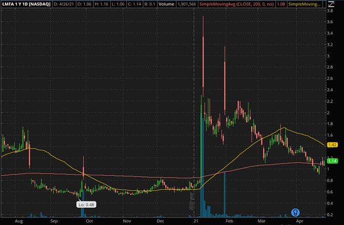 Penny_Stocks_to_Watch_LM Funding America Inc. (LMFA Stock Chart)