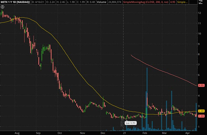 Penny_Stocks_to_Watch_Meten EdTechx Education Group Ltd. (METX Stock Chart)