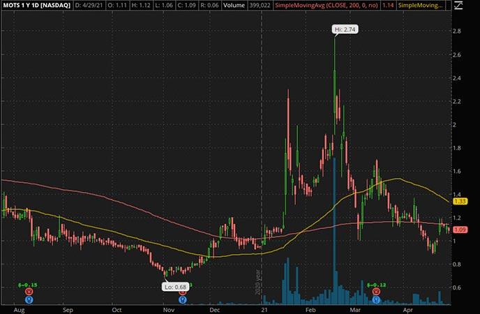 Penny_Stocks_to_Watch_Motus GI Holdings Inc. (MOTS Stock Chart)