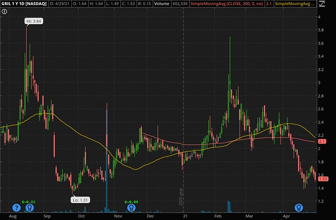 Penny_Stocks_to_Watch_Muscle Maker Inc. (GRIL Stock Chart)