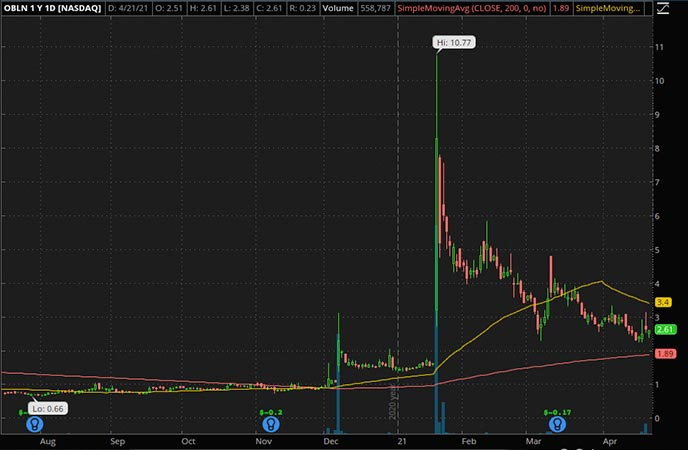 Penny_Stocks_to_Watch_Obalon Therapeutics Inc. (OBLN Stock Chart)