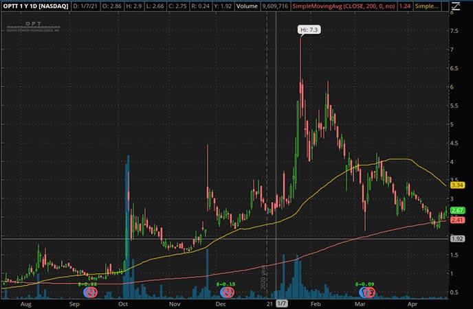 Penny_Stocks_to_Watch_Ocean Power Technologies Inc. (OPTT Stock Chart)