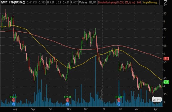 Penny_Stocks_to_Watch_Quotient Ltd. (QTNT Stock Chart)
