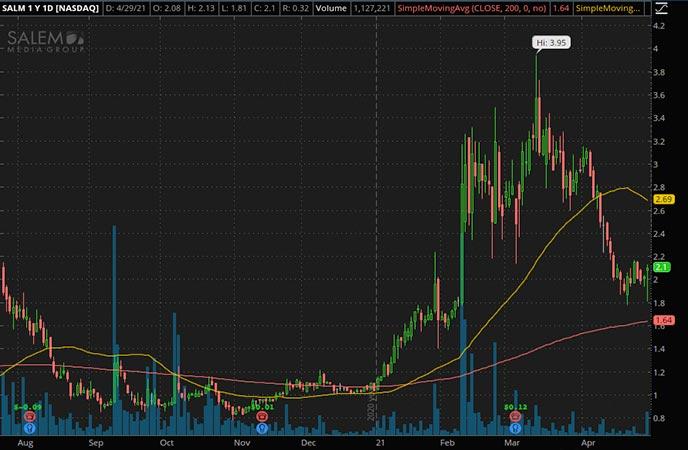 Penny_Stocks_to_Watch_Salem Media Group Inc. (SALM Stock Chart)