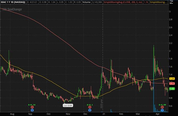 Penny_Stocks_to_Watch_SeaChange International Inc. (SEAC Stock Chart)