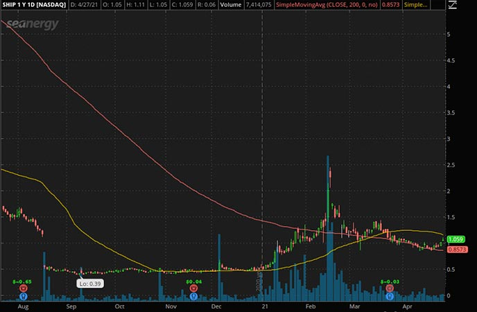 Penny_Stocks_to_Watch_Seanergy Maritime Holdings Corp. (SHIP Stock Chart)