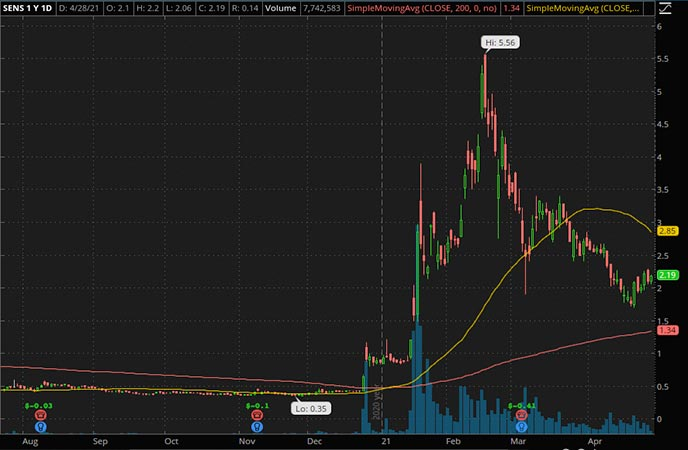 Penny_Stocks_to_Watch_Senseonics Holdings Inc. (SENS Stock Chart)