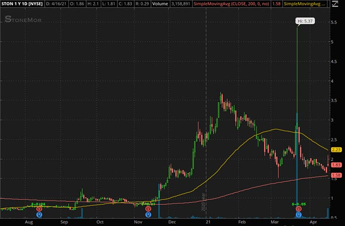 Penny_Stocks_to_Watch_Stonemor Inc. (STON Stock Chart)