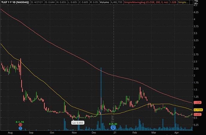 Penny_Stocks_to_Watch_Teligent Inc. (TLGT Stock Chart)