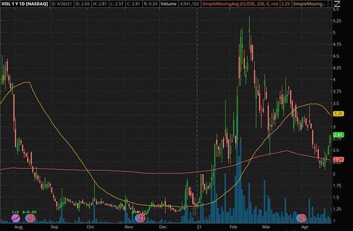 Penny_Stocks_to_Watch_Vislink Technologies Inc. (VISL Stock Chart)