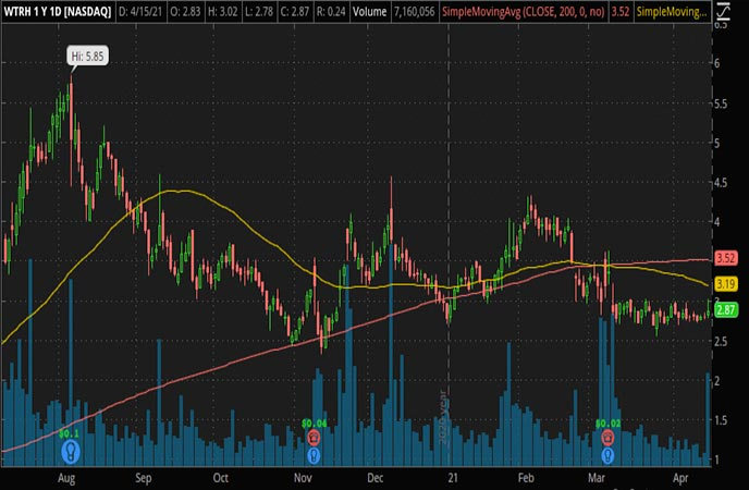Penny_Stocks_to_Watch_Waitr Holdings Inc. (WTRH Stock Chart)