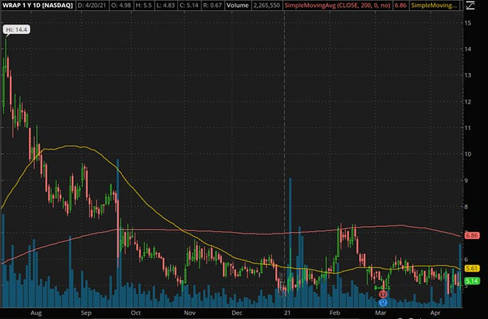 Penny_Stocks_to_Watch_Wrap Technologies Inc. (WRAP Stock Chart)