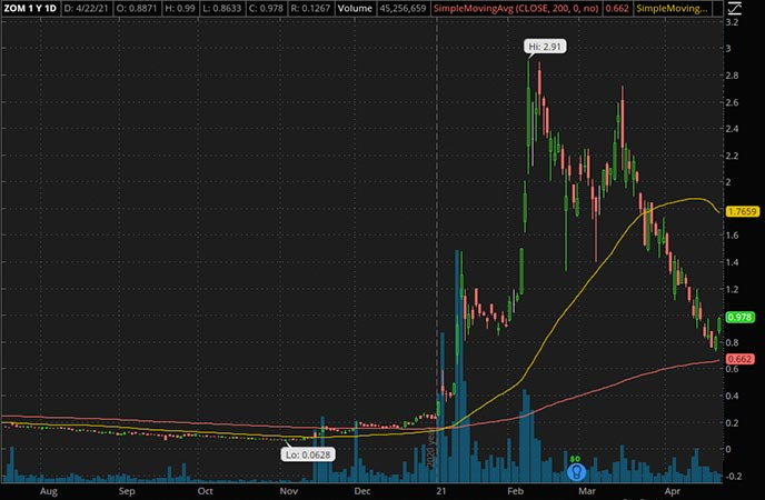 Penny_Stocks_to_Watch_Zomedica Corp. (ZOM Stock Chart)