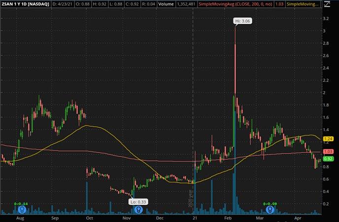 Penny_Stocks_to_Watch_Zosano Pharma Corp. (ZSAN Stock Chart)