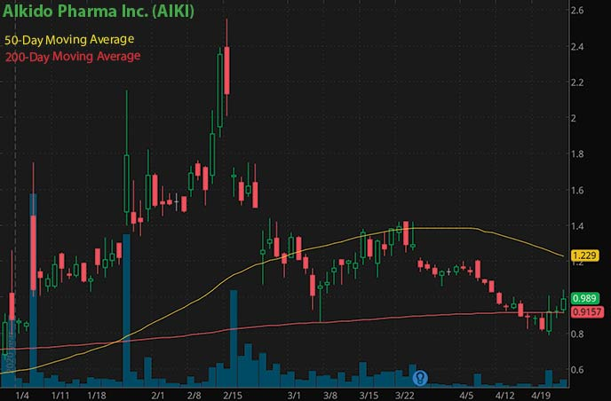 Reddit penny stocks to buy on Robinhood Alkido Pharma AIKI stock chart