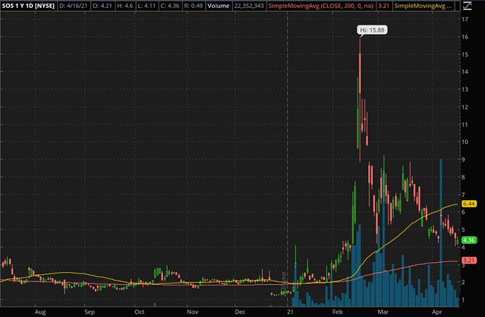 SOS Ltd. (SOS Stock Chart) Penny_Stocks_to_Watch_