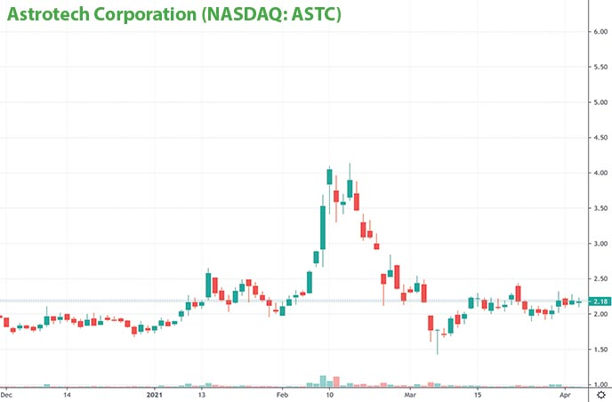 best penny stocks to buy Astrotech Corporation ASTC stock chart
