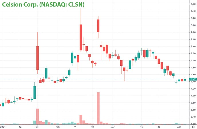best penny stocks to buy Celsion Corp. CLSN stock chart