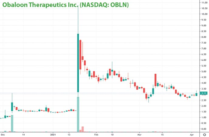best penny stocks to buy Obalon Therapeutics Inc OBLN stock chart