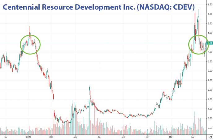 best penny stocks to buy energy stocks Centennial Resource Development Inc. CDEV stock chart