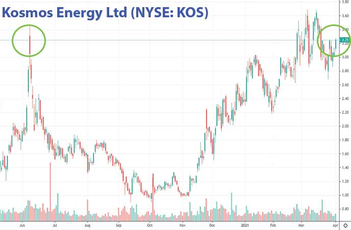 best penny stocks to buy energy stocks Kosmo Energy Ltd. KOS stock chart
