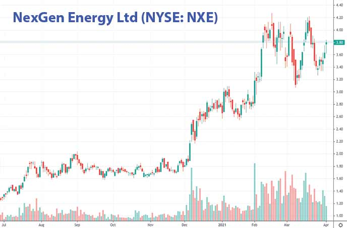 best penny stocks to buy energy stocks NexGen Energy Ltd. NXE stock chart