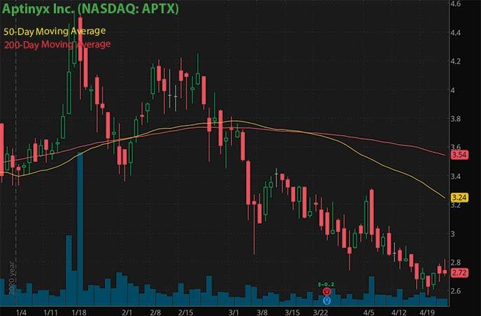 best penny stocks to buy right now Aptyinyx Inc. APTX stock chart