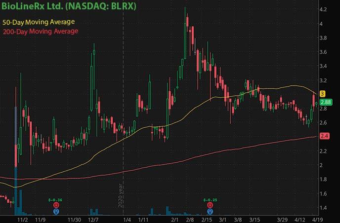 best penny stocks to buy right now BioLineRx Ltd. BLRX stock chart