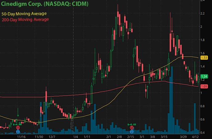 best penny stocks to buy right now Cinedigm Corp. CIDM stock chart