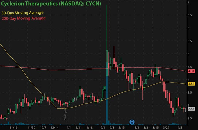 best penny stocks to buy right now Cyclerion Therapeutics CYCN stock chart