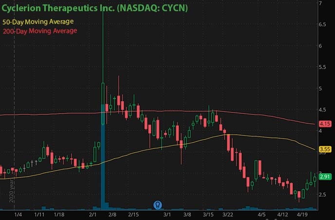 best penny stocks to buy right now Cyclerion Therapeutics Inc. CYCN stock chart