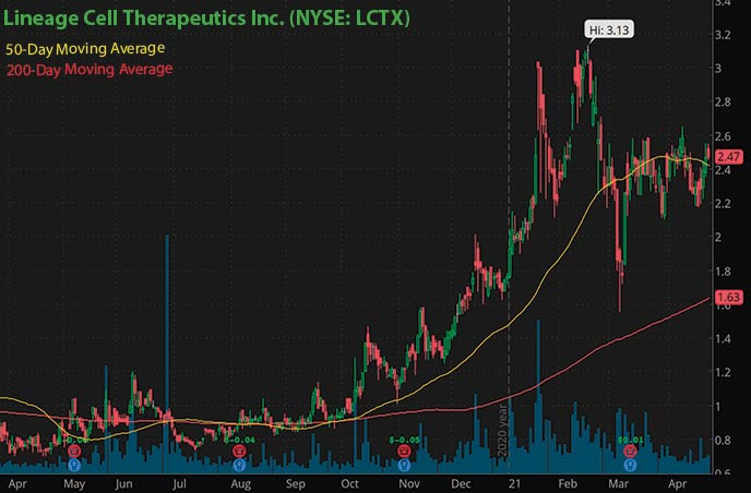 best penny stocks to buy right now Lineage Cell Therapeutics Inc. LCTX stock chart