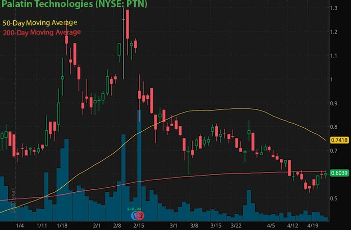 best penny stocks to buy right now Palatin Technologies PTN stock chart